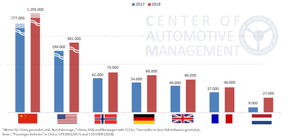 étude allemande sur les voitures électriques dans le monde en 2018